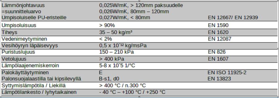 Lämmönjohtavuus Taulukko